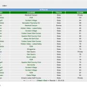 GolfStats_AllScores